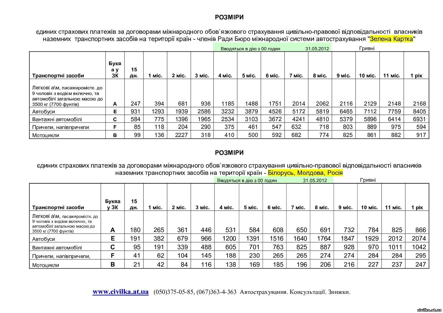 С 31 мая в Украине вводятся новые тарифы на зеленую карту